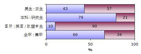 UWE 西英格兰大学学生比例