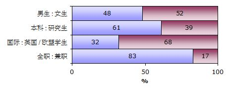 UCL 伦敦大学学院学生比例