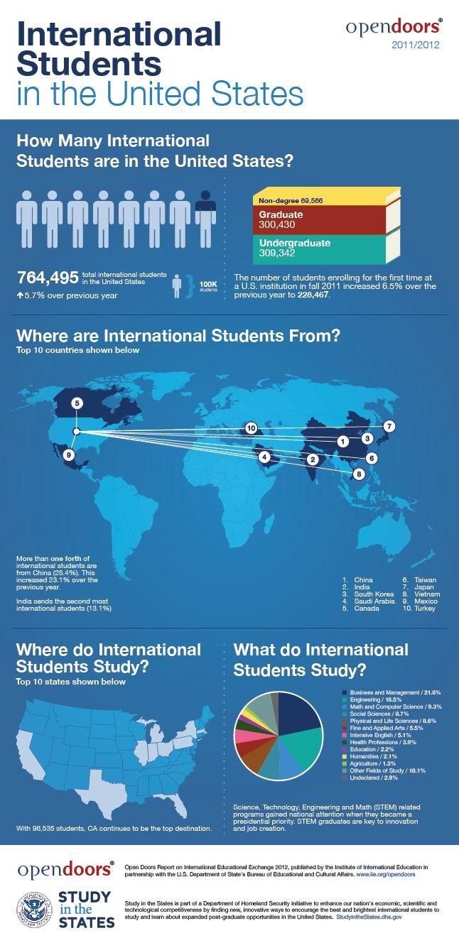 美国高等教育 2012门户开放报告